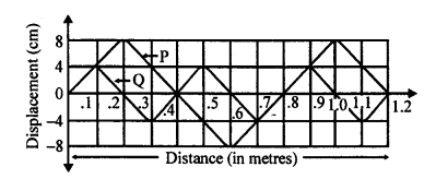 A New Approach to ICSE Physics Part 1 Class 9 Solutions Sound 15.2