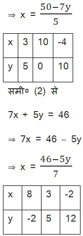 NCERT Solutions For Maths Class 10 Chapter 3 Pairs of Linear Equations in Two Variables (Hindi Medium) 3.2 5