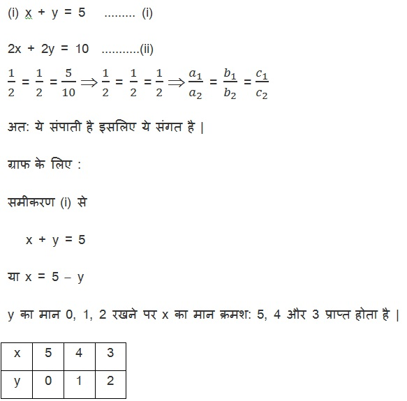 Class 10 Maths chapter 3 exercise 3.2 in Hindi