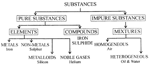 New Simplified Chemistry Class 6 Icse Solutions Elements