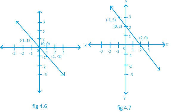 Linear Equations in Two Variables Solutions For Maths NCERT Class 9 Hindi Medium 4.3 5