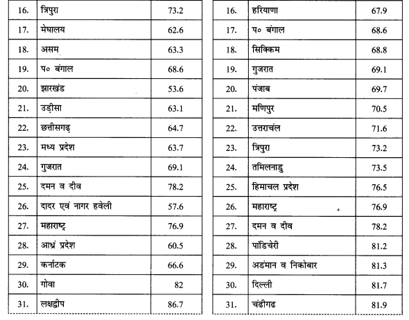 NCERT Solutions for Class 12 Geography Practical Work in Geography Chapter 3 (Hindi Medium) 2.3