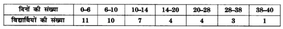UP Board Solutions for Class 10 Maths Chapter 14 Statistics page 296 8
