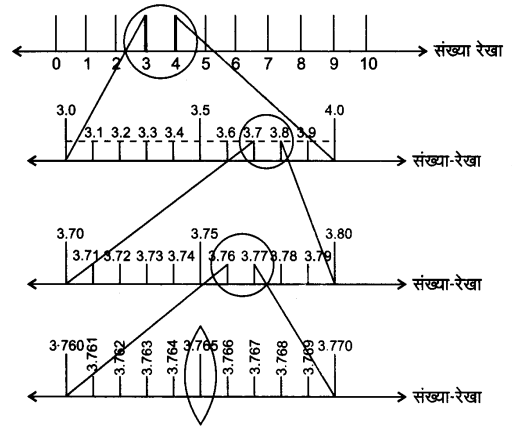 UP Board Solutions for Class 9 Maths Chapter 1 Number systems 1.4 1