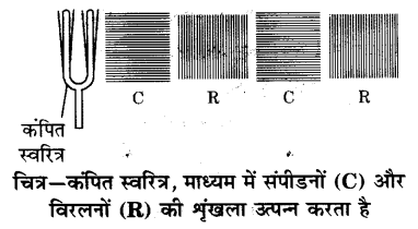 UP Board Solutions for Class 9 Science Chapter 12 Sound 197 2