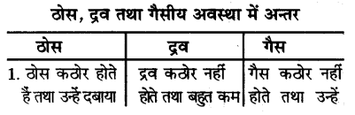 UP Board Solutions for Class 9 Science Chapter 1 Matter in Our Surroundings S 13