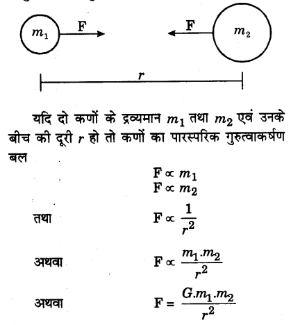 UP Board Solutions for Class 9 Science Chapter 10 Gravitation l 1