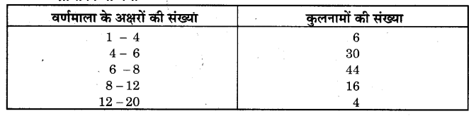 NCERT Solutions for Class 9 Maths Chapter 14 Statistics (Hindi Medium) 14.3 9