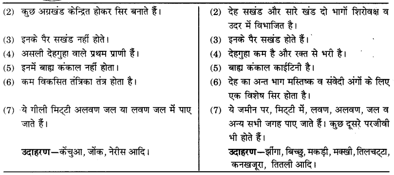 UP Board Solutions for Class 9 Science Chapter 7 Diversity in Living Organisms 105 2.1