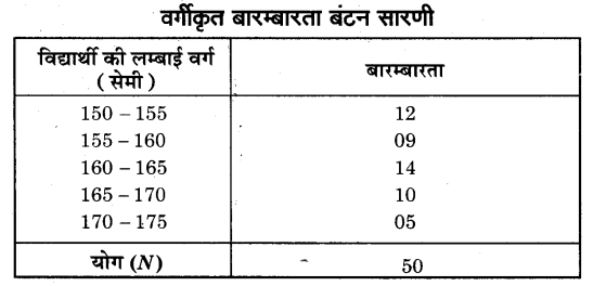 NCERT Solutions for Class 9 Maths Chapter 14 Statistics (Hindi Medium) 14.2 4.1