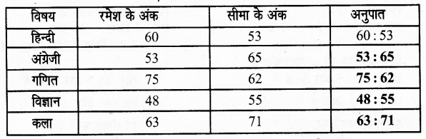 UP Board Solutions for Class 6 Maths Chapter 12वाणिज्य गणित