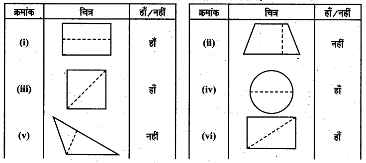 UP Board Solutions for Class 6 Maths Chapter 13त्रिभुज