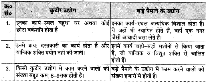 UP Board Solutions for Class 10 Social Science Chapter 5 (Section 4) 3