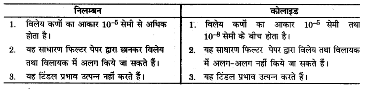 UP Board Solutions for Class 9 Science Chapter 2 Is Matter Around us Pure s 8