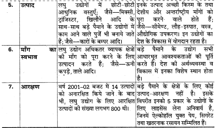 UP Board Solutions for Class 10 Social Science Chapter 5 (Section 4) 2