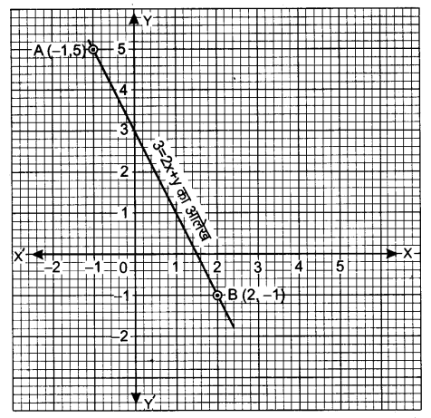 UP Board Solutions for Class 9 Maths Chapter 4 Linear Equations in Two Variables 4.3 1.3