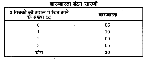 NCERT Solutions for Class 9 Maths Chapter 14 Statistics (Hindi Medium) 14.2 6.1