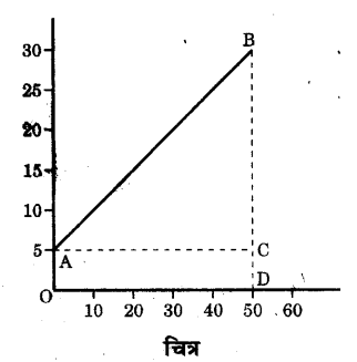 UP Board Solutions for Class 9 Science Chapter 8 Motion A 6.1