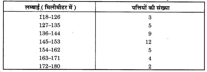 NCERT Solutions for Class 9 Maths Chapter 14 Statistics (Hindi Medium) 14.3 4