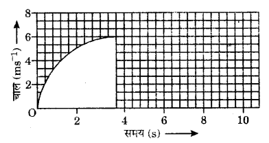 UP Board Solutions for Class 9 Science Chapter 8 Motion 125 8.1