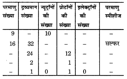 UP Board Solutions for Class 9 Science Chapter 4 Structure of the Atom 61 19