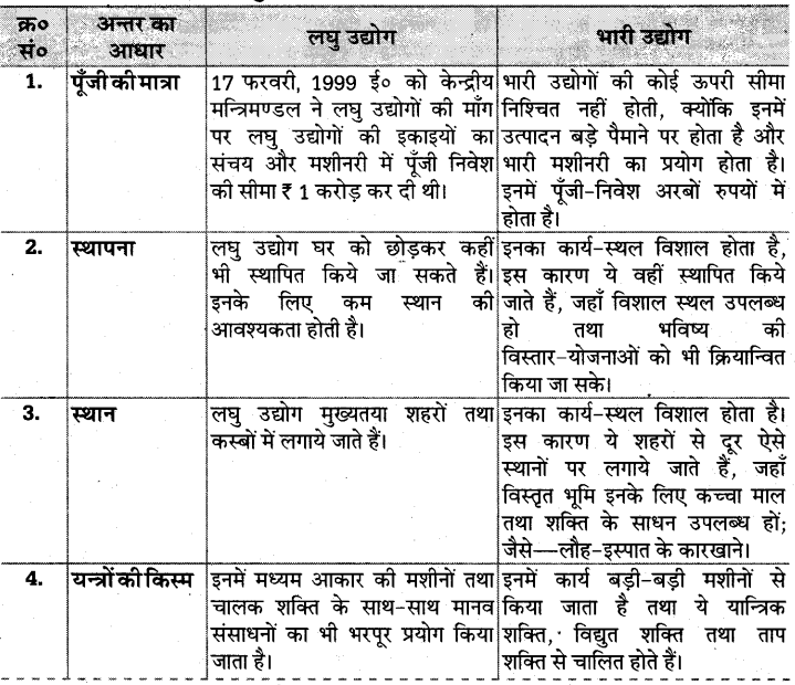 UP Board Solutions for Class 10 Social Science Chapter 5 (Section 4) 1