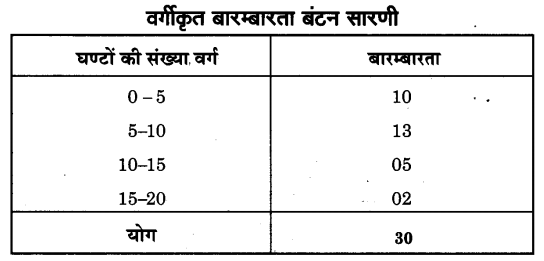 NCERT Solutions for Class 9 Maths Chapter 14 Statistics (Hindi Medium) 14.2 8.1