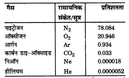 UP Board Solutions for Class 9 Science Chapter 14 Natural Resources s 8