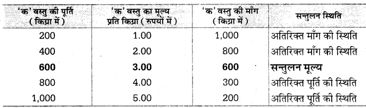 UP Board Solutions for Class 10 Social Science Chapter 1 (Section 4) 2