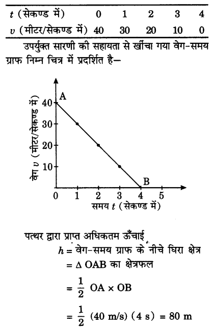 UP Board Solutions for Class 9 Science Chapter 10 Gravitation 160 15