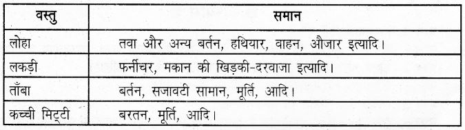 UP Board Solutions for Class 6 History Chapter 4 वैदिक काल