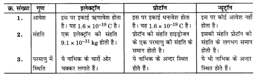 UP Board Solutions for Class 9 Science Chapter 4 Structure of the Atom 61 1