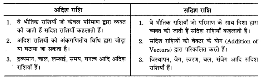 UP Board Solutions for Class 9 Science Chapter 8 Motion s 13