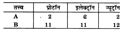 UP Board Solutions for Class 9 Science Chapter 4 Structure of the Atom l 6