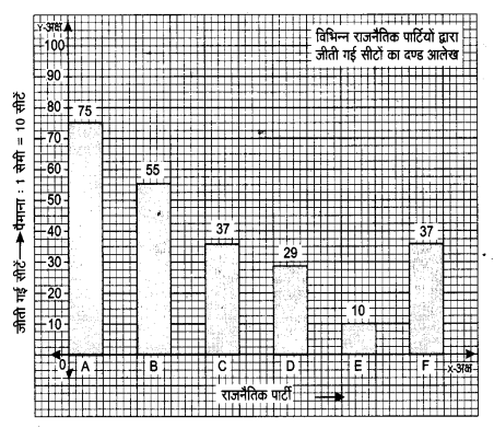 NCERT Solutions for Class 9 Maths Chapter 14 Statistics (Hindi Medium) 14.3 3.1
