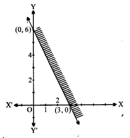 UP Board Solutions for Class 11 Maths Chapter 6 Linear Inequalities 6.2 2