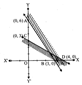 UP Board Solutions for Class 11 Maths Chapter 6 Linear Inequalities 6.3 3