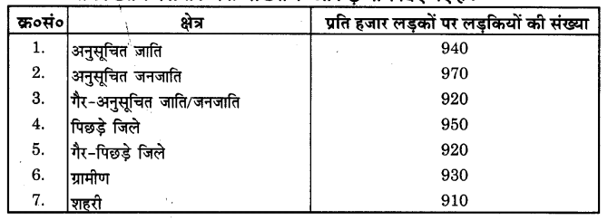 NCERT Solutions for Class 9 Maths Chapter 14 Statistics (Hindi Medium) 14.3 2