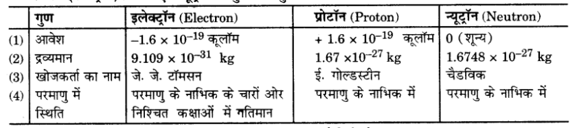 UP Board Solutions for Class 9 Science Chapter 4 Structure of the Atom s 5