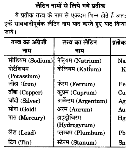 UP Board Solutions for Class 9 Science Chapter 3 Atoms and Molecules l 4.2