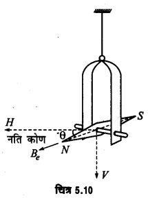 UP Board Solutions for Class 12 Physics Chapter 5 Magnetism and Matter LAQ 1