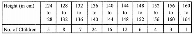 Class 9 Maths Chapter 23 Graphical Representation of Statistical Data RD Sharma Solutions