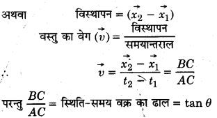 UP Board Solutions for Class 11 Physics Chapter 3 Motion in a Straight Line v1