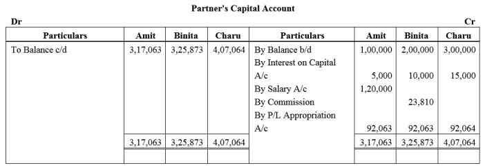 TS Grewal Accountancy Class 12 Solutions Chapter 1 Accounting for Partnership Firms - Fundamentals Q54.1