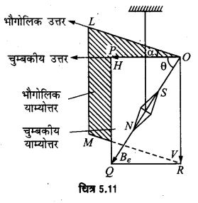 UP Board Solutions for Class 12 Physics Chapter 5