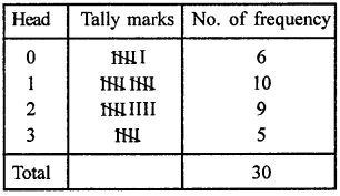 RD Sharma Class 9 Solutions Chapter 22 Tabular Representation of Statistical Data Ex 22.1 21
