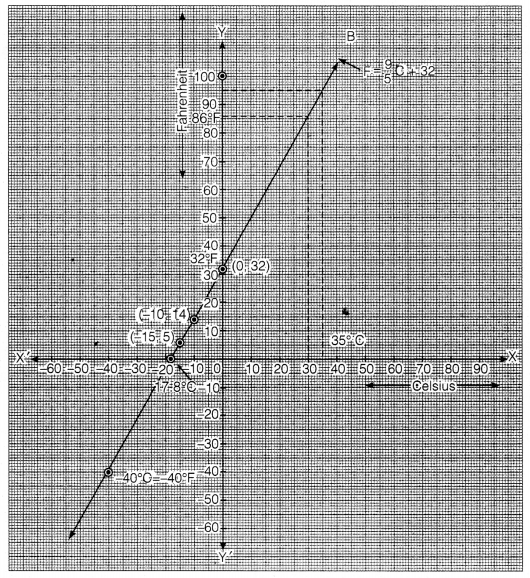NCERT Solutions for Class 9 Maths Chapter 4 Linear Equation in two variables 9