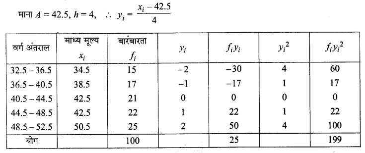 UP Board Solutions for Class 11 Maths Chapter 15 Statistics 15.2 10.1