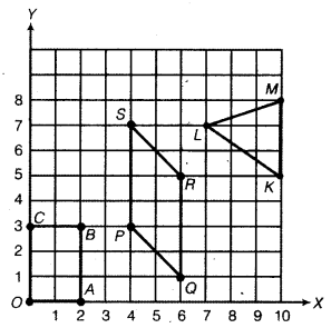 NCERT Solutions for Class 8 Maths Chapter 15 Introduction to Graphs 17