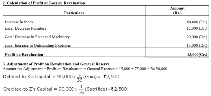 TS Grewal Accountancy Class 12 Solutions Chapter 3 Change in Profit Sharing Ratio Among the Existing Partners Q28.3